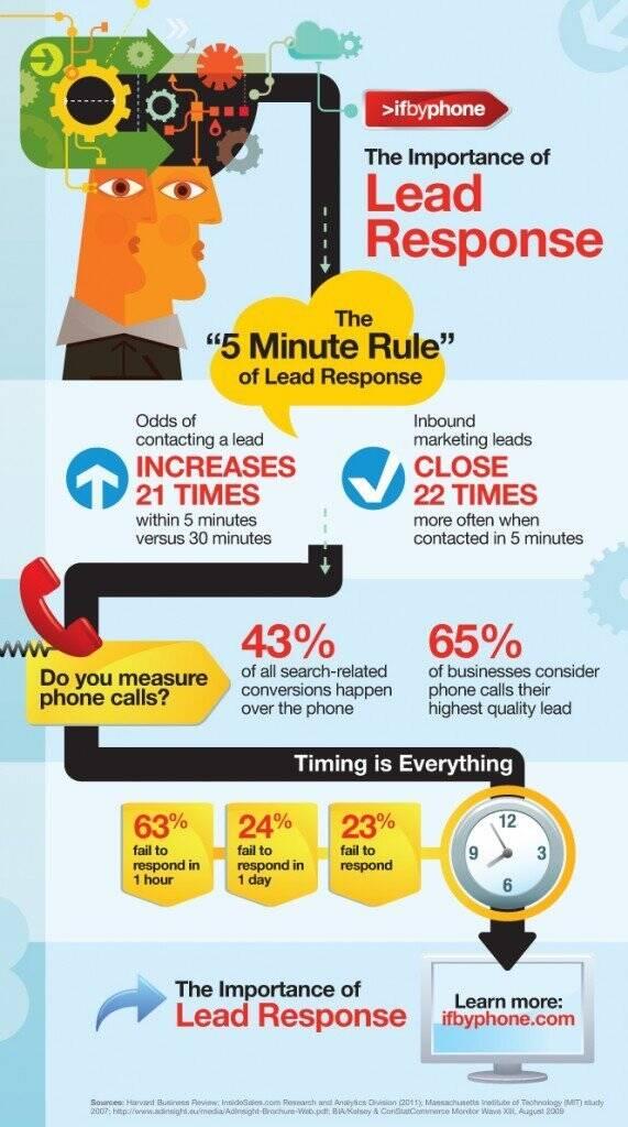 Lead Response Infographic
