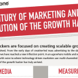 A Century of Marketing and the Evolution of the Growth Hacker