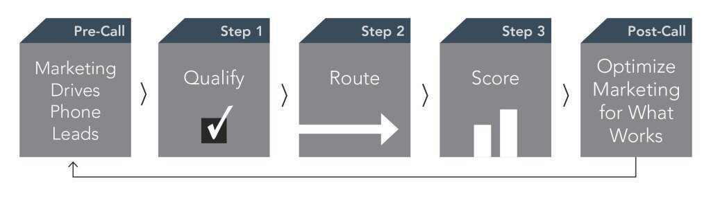 Guide_InboundCalls_Chart