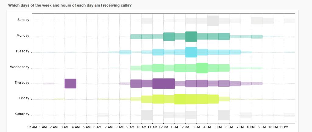 Advanced Analytics SourceTrak and Call Distributor Week Density Report