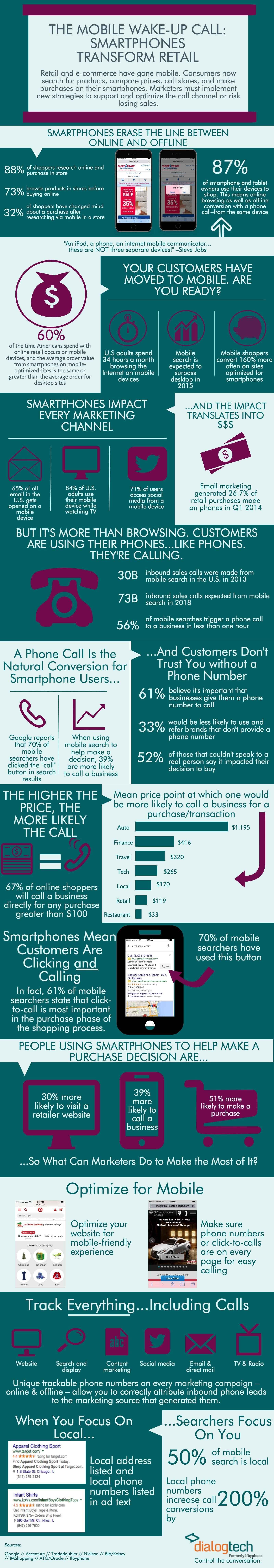 mobile retail dialogtech infographic