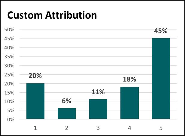 Custom attribution modeling