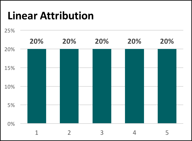 Linear attribution modeling