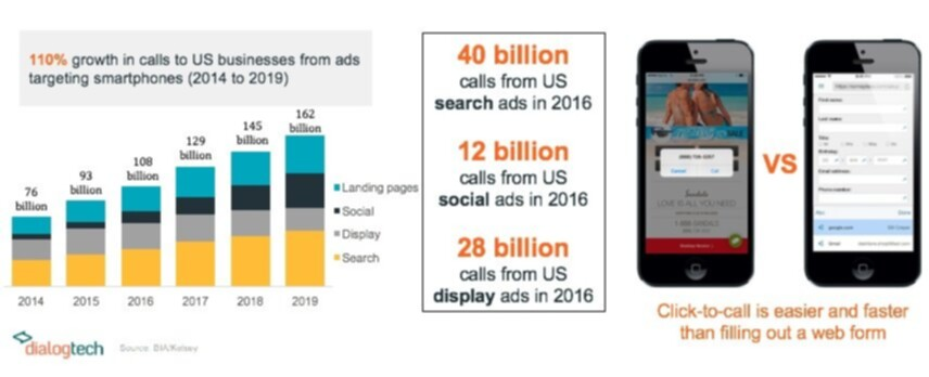 Growth in calls from mobile