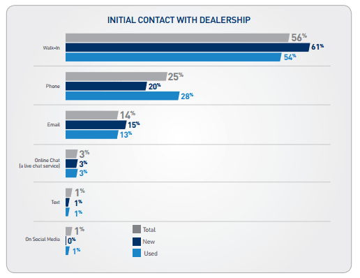 Initial Contact with Dealership- 25% by calling
