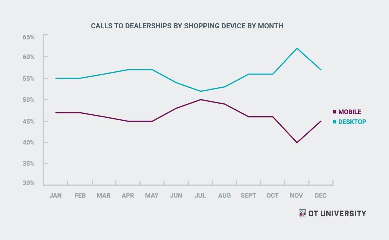Calls to dealerships by shopping device by month- DT University Study