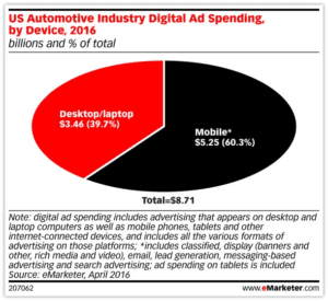 eMarketer US Auto Industry Ad Spending By Device