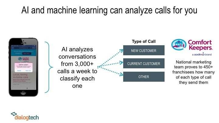 I and Machine Learning Can Analyze Calls DialogTech