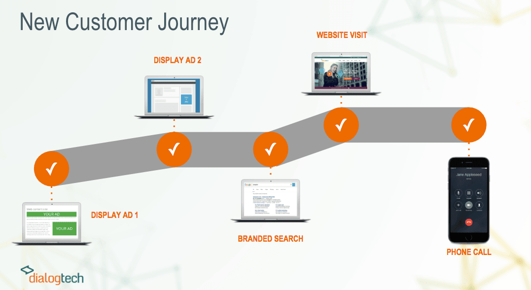 The New Customer Journey- DialogTech Provides Marketers With Voice Analytics