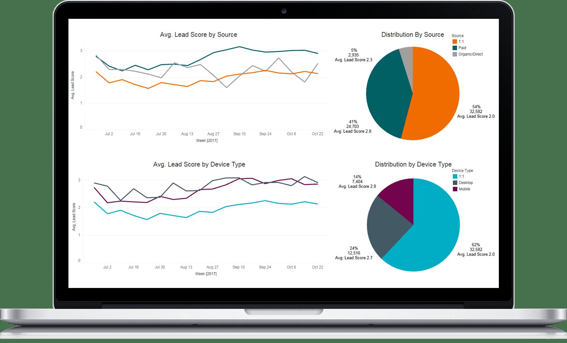 DialogTech Conversation Insights Pro- Marketing Dashboard