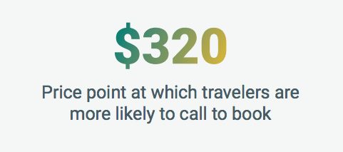 $320 - price point at which travelers are more likely to call to book
