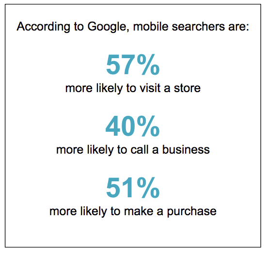 Google, mobile search stats