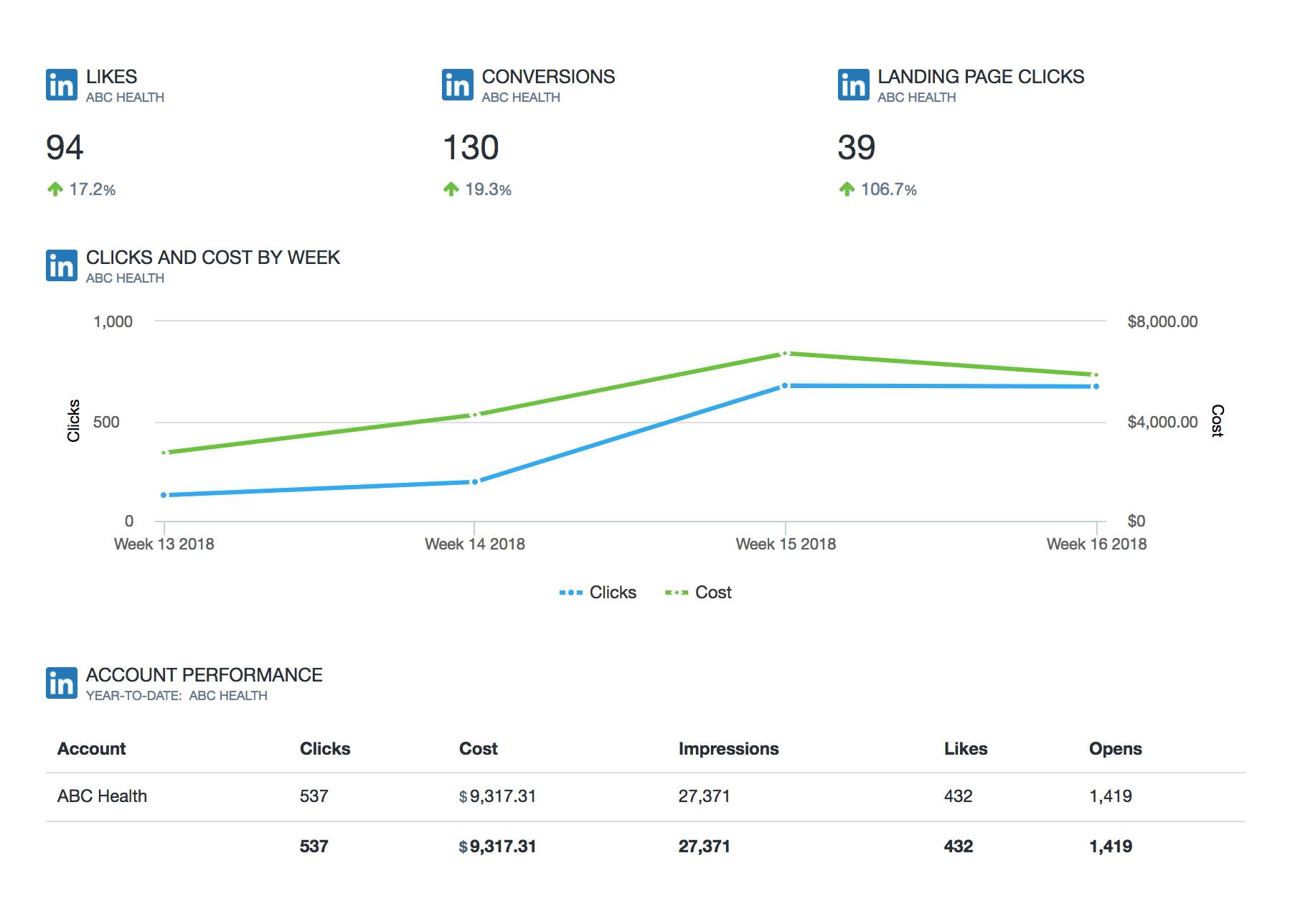 LinkedIn Dashboard Insights DialogTech
