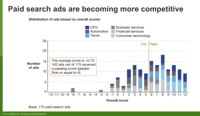 paid search Forrester data