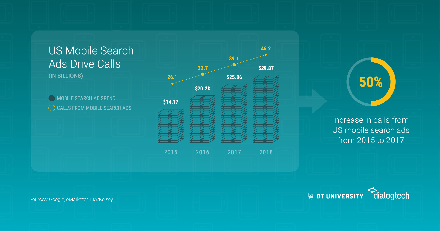 US mobile search ads drive calls