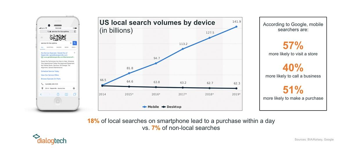US Local Search Volumes by Device