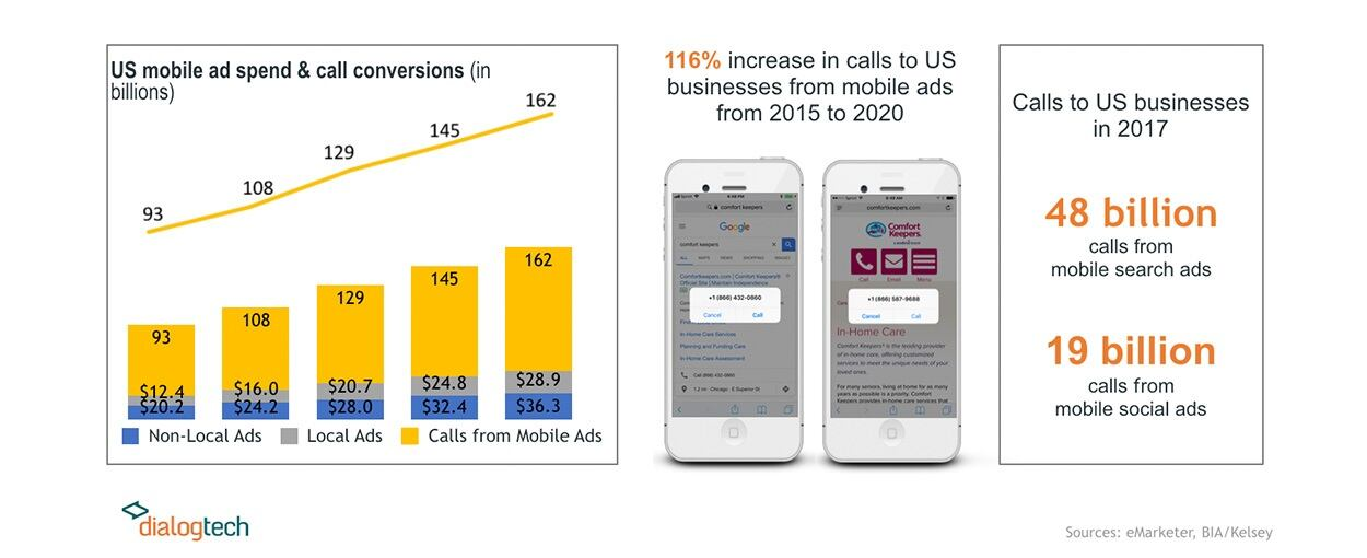 US Mobile Ad Spend and Call Conversions