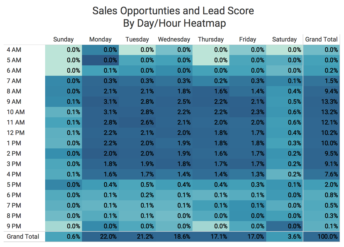 AI Call Reports sales opportunities lead score heatmap