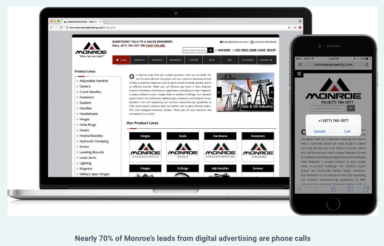 Nearly 70% of Monroe's leads from digital advertising are phone calls