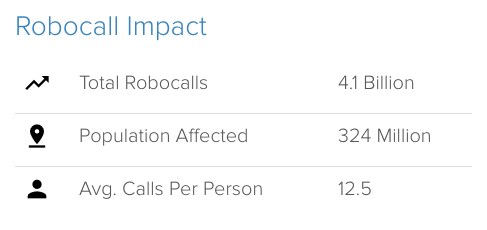 impact of robocall or spam calls
