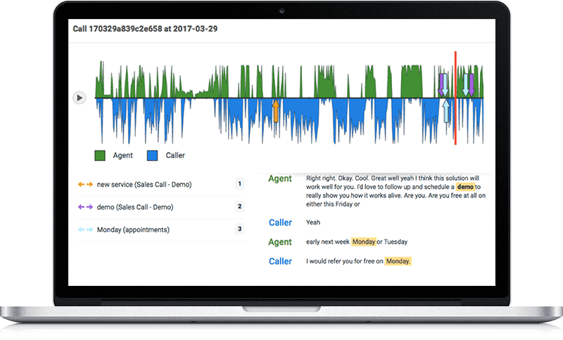 Conversation analytics provides deeper data than call tracking alone. Marketers can use it to understand what customers are saying on the call channel.