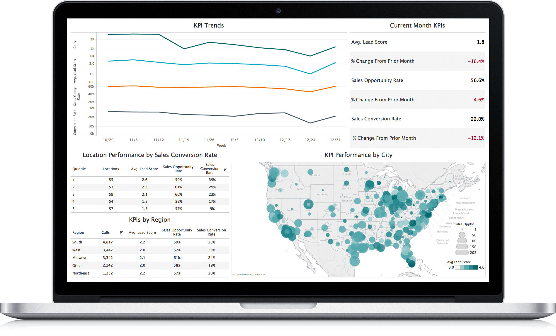 In addition to standard call tracking data, marketers can use conversation analytics to see lead score, conversion rate, location performance, and other KPIs.