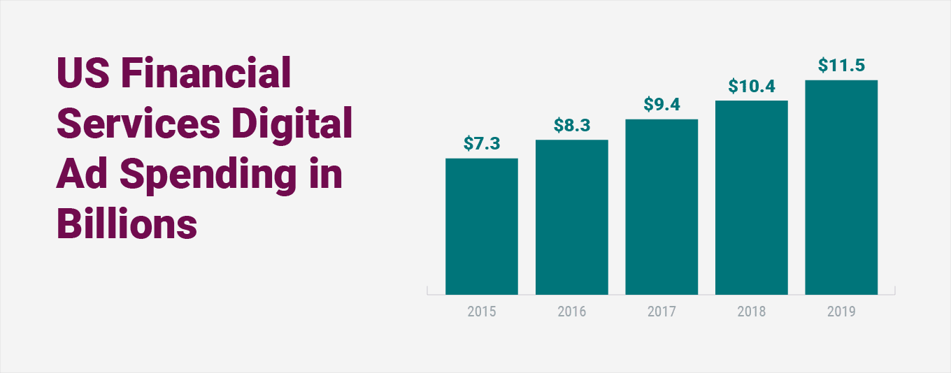 Financial marketing digital ad spend is projected to steadily increase in the coming years, reaching $11.5 billion by 2019