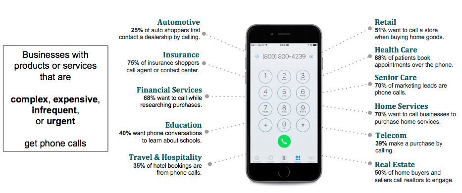 Industries like automotive, insurance, financial services, education, travel, retail, health care, senior care, home services, telecom, and real estate can benefit from call tracking