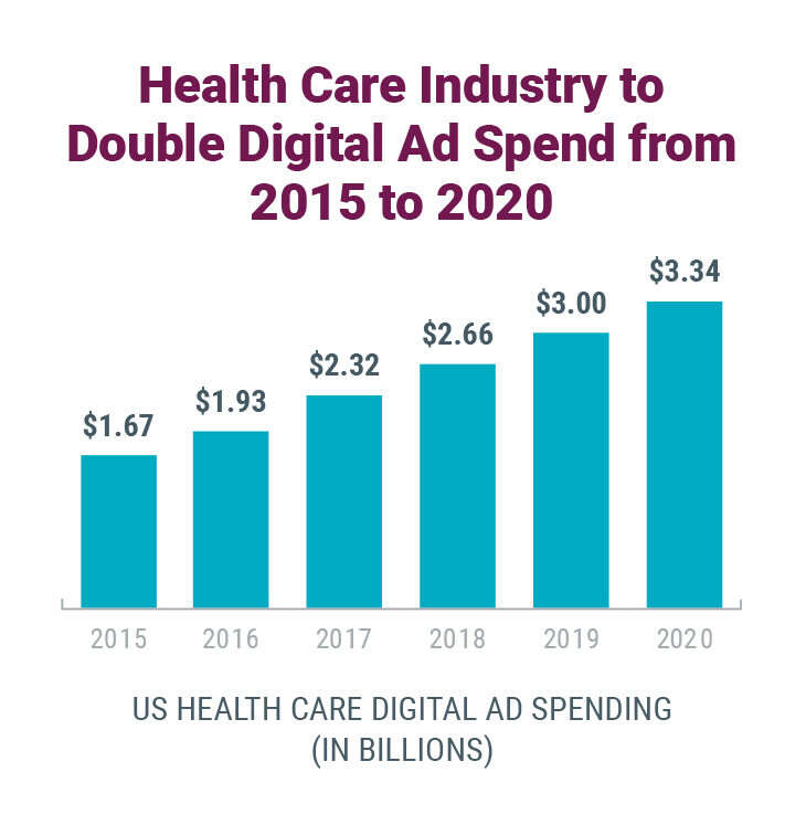 Healthcare marketing ad spending is predicted to double from 2015 to 2020.