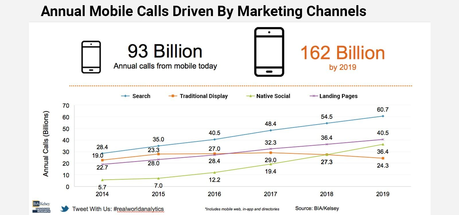 Search ads, display ads, native social posts, and landing pages are driving billions of calls to businesses