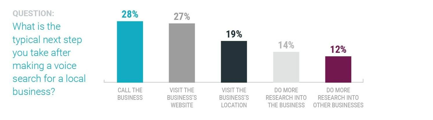 After performing a voice search, most customers will go on to call the business