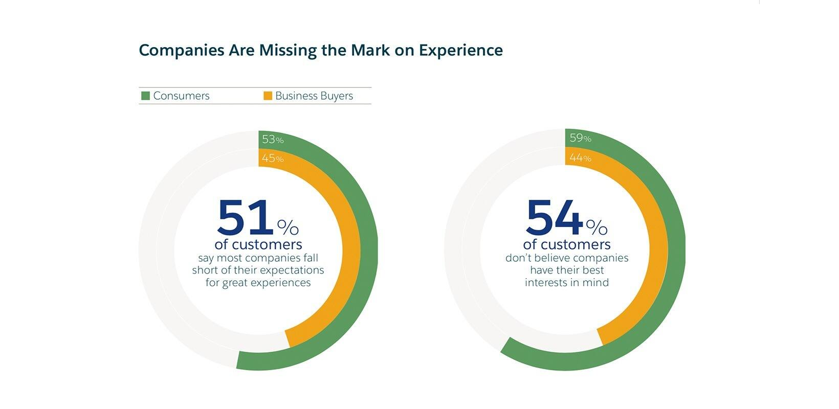 Most B2C and B2B companies are missing the mark on personalization