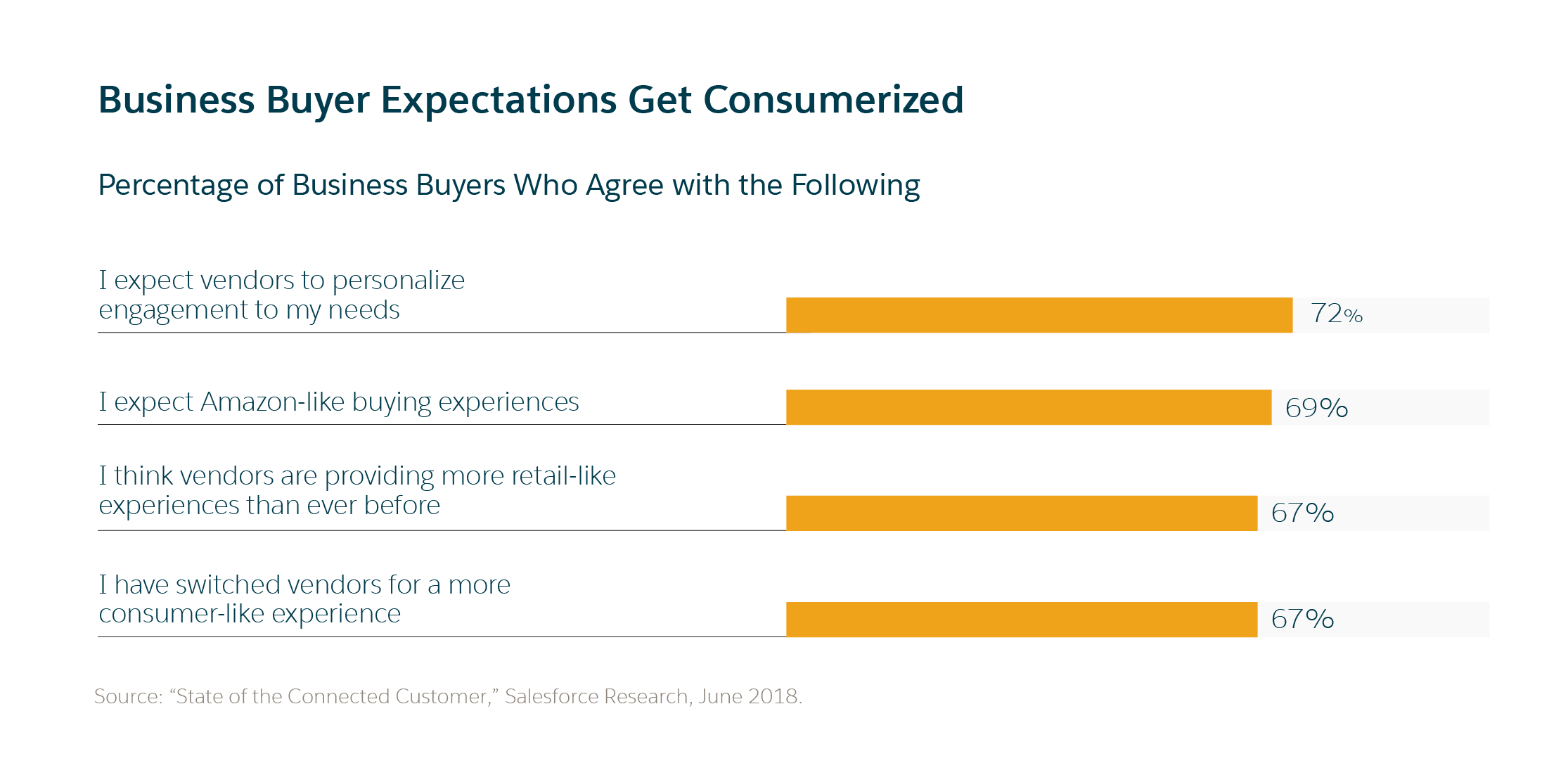 Today's B2B customers place a premium on personalization