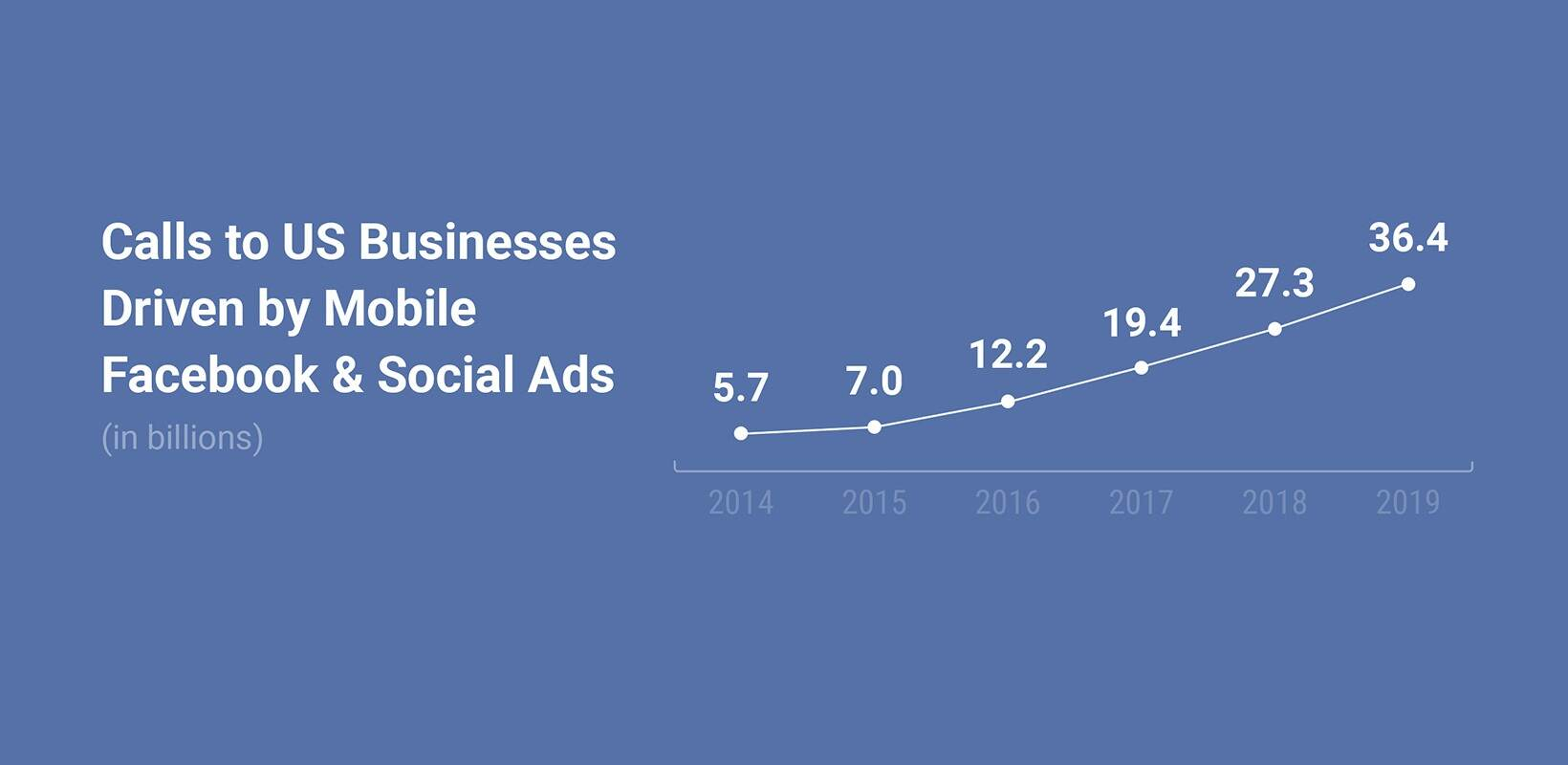 Facebook and social ads are driving an explosion of calls to US businesses