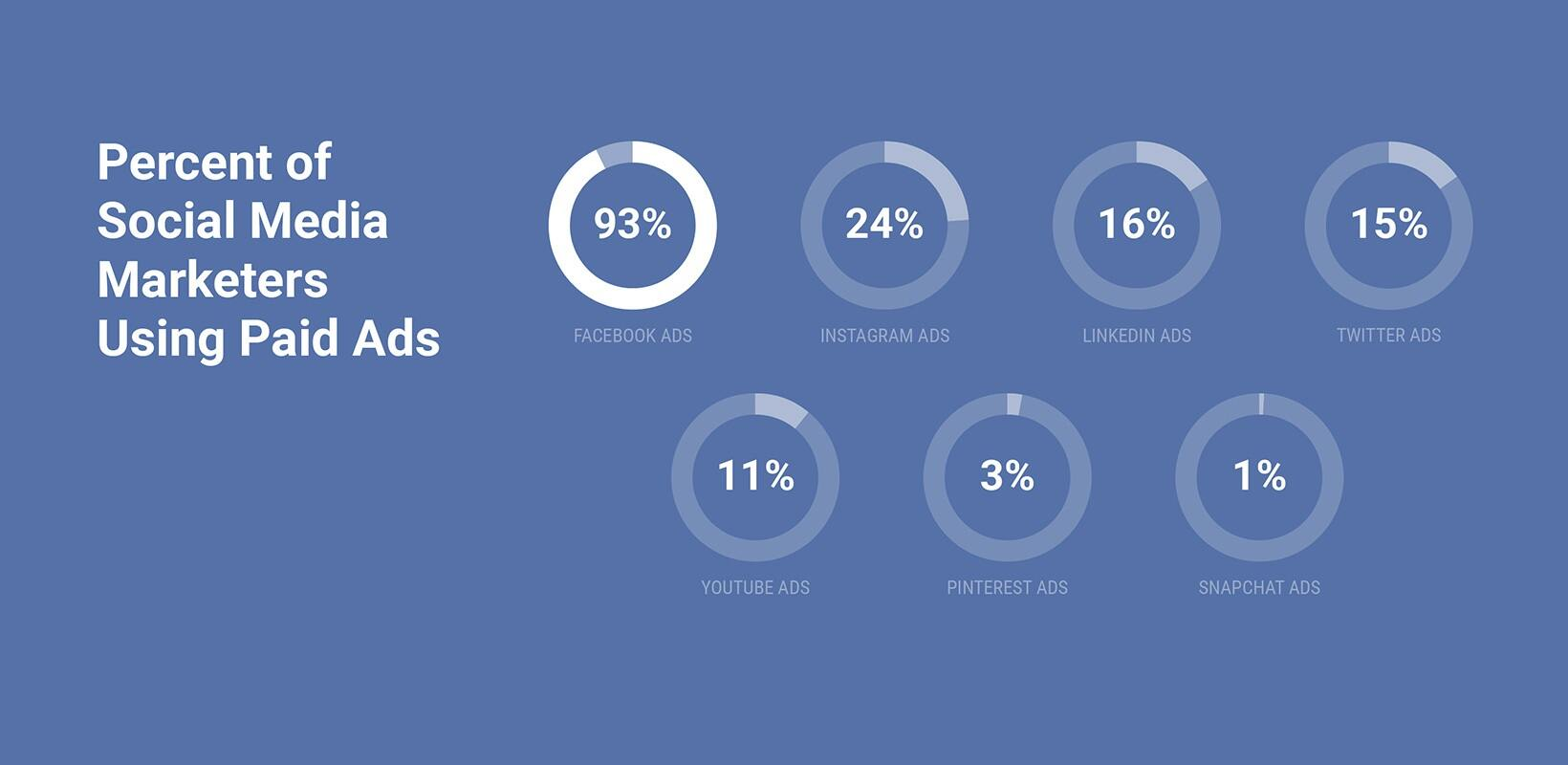 Social media marketers are more likely to use facebook than any other paid ad type