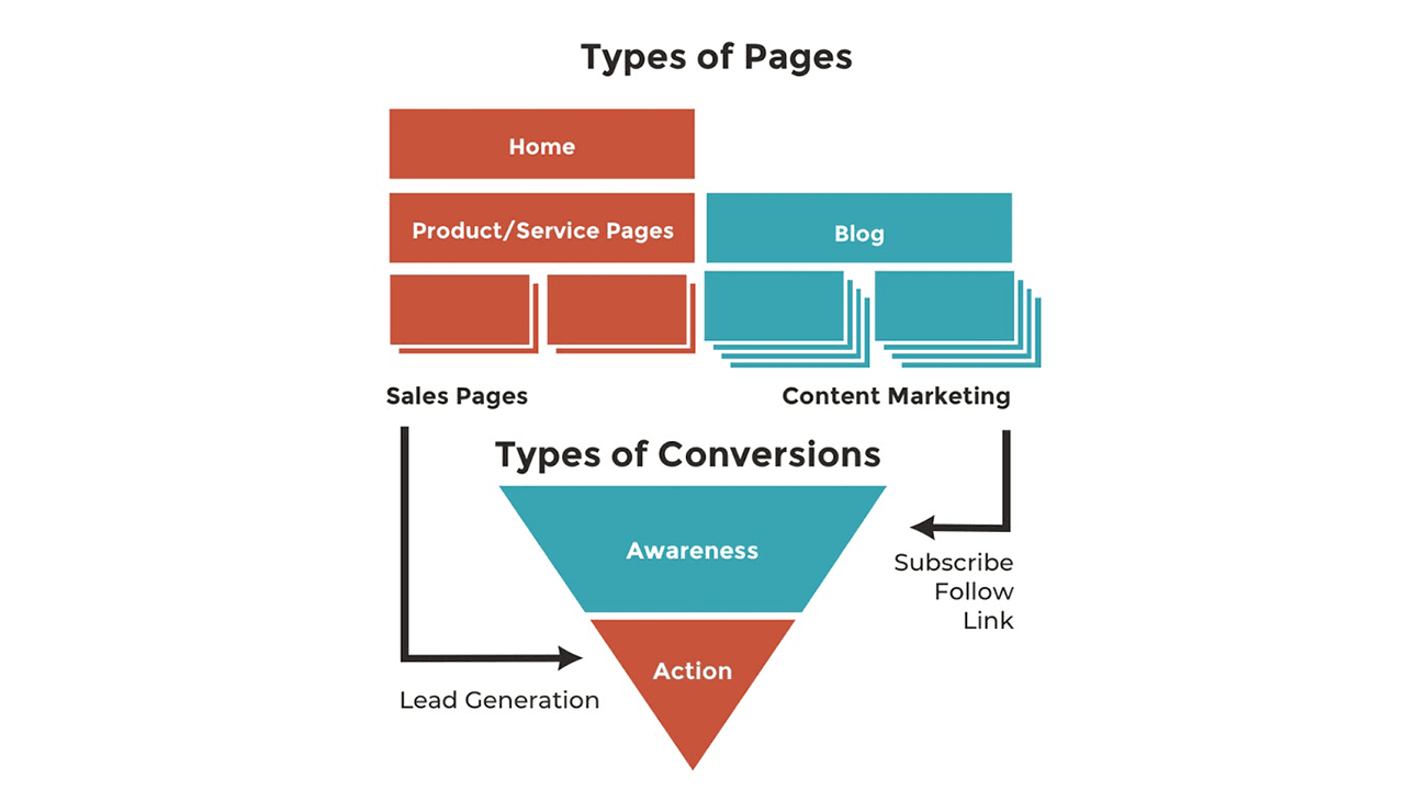 Divide your site into these 2 types of pages to boost website conversions
