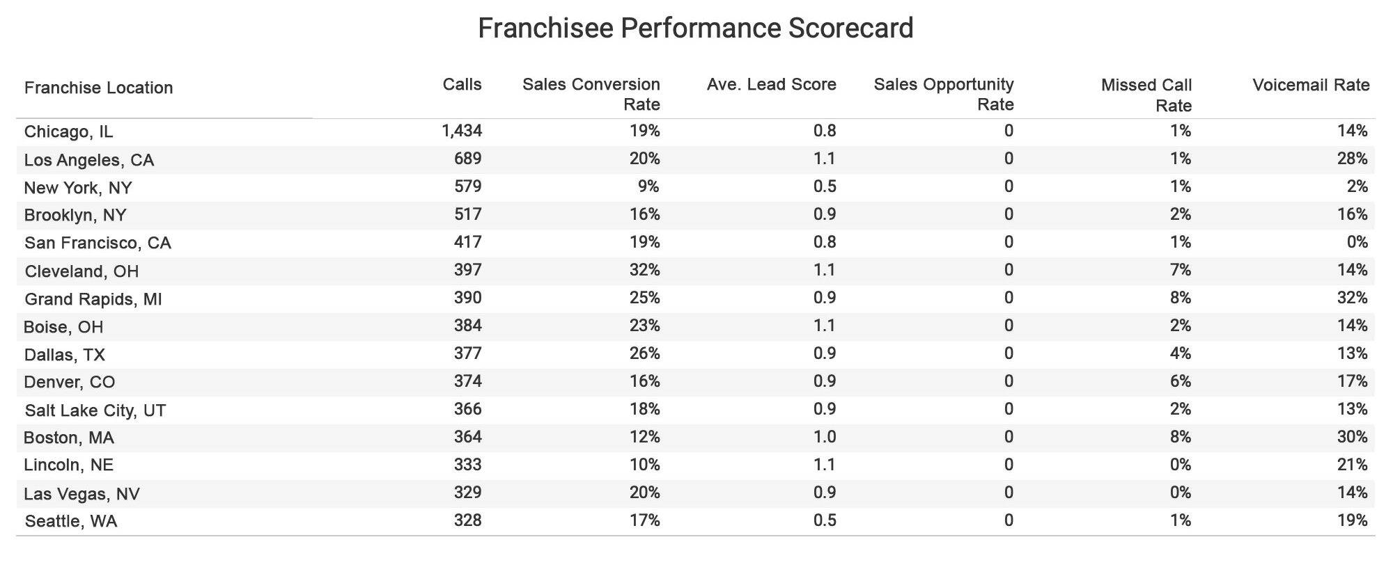 Franchise performance scorecard by location