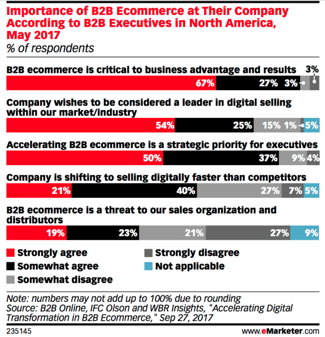 B2B companies say ecommerce is critical to their business