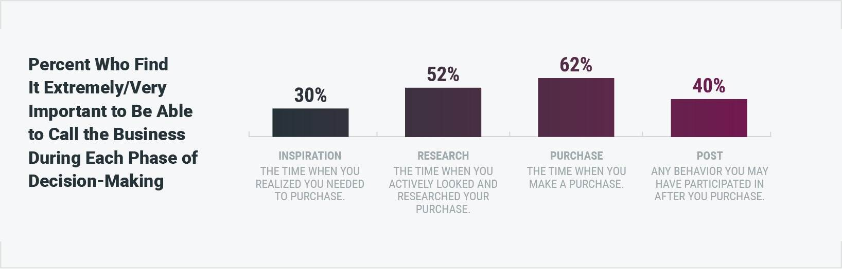 B2B eCommerce buyers find it important to call during the purchasing process