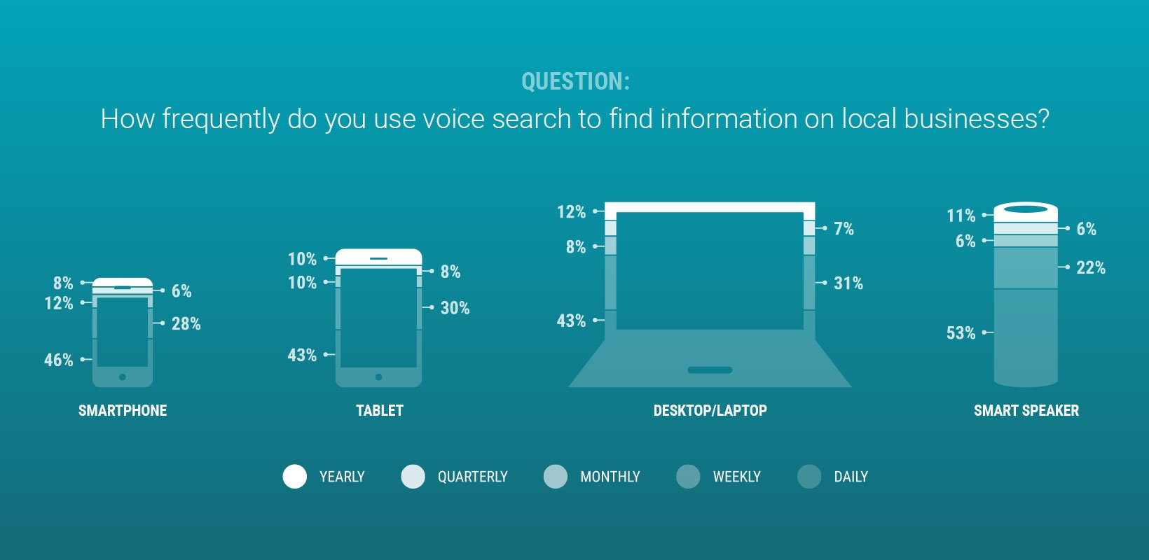 Across devices, people use voice search to find local business info