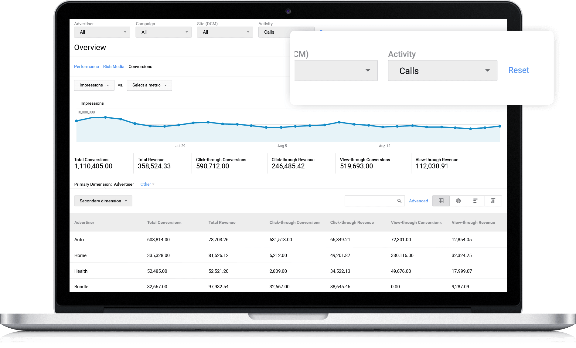 Call data in Google Marketing Platform's Display and Video 360