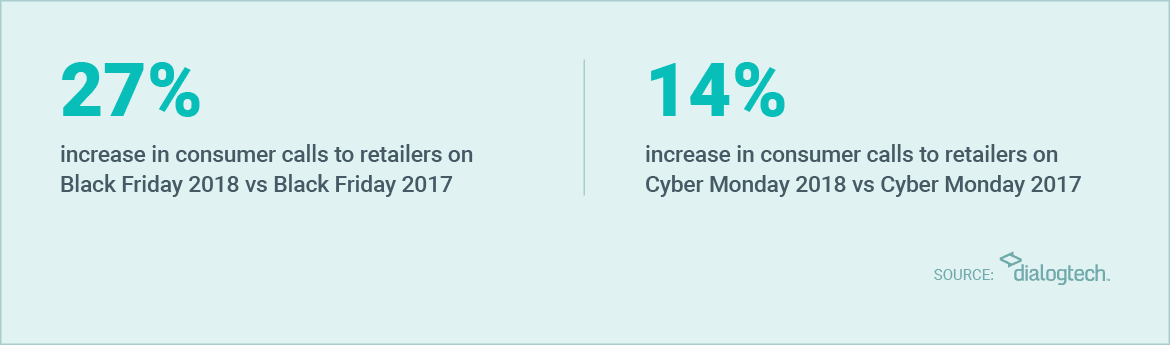 Consumer calls to retailers increased from Black Friday 2017 to 2018 and from Cyber Monday 2017 to 2018