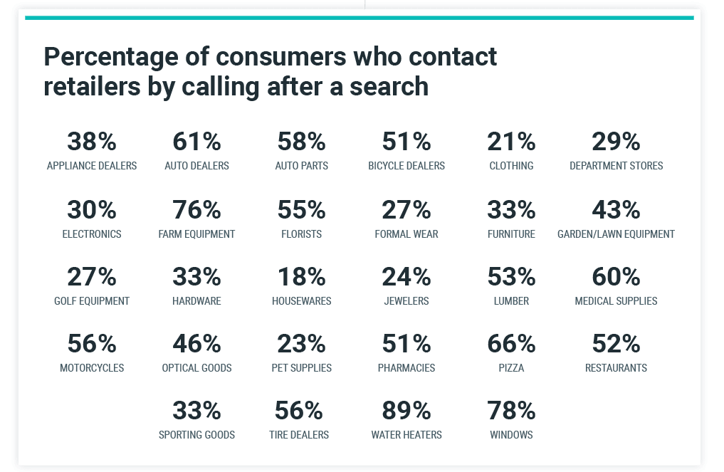 Percentage of Shoppers Who Call Retailers After a Search