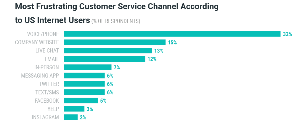 The Most Frustrating Customer Service Channels