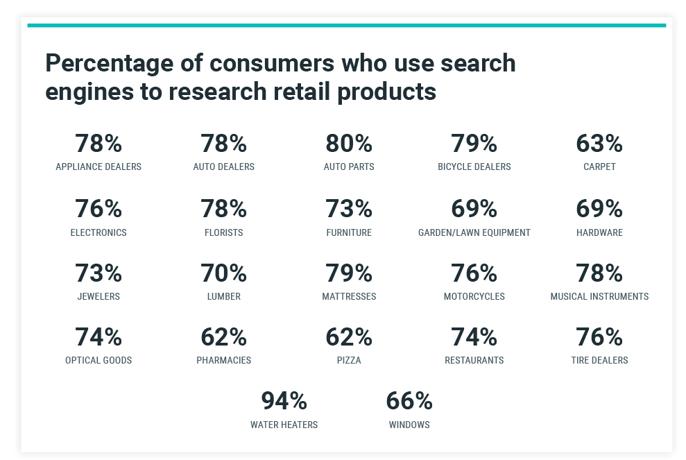 Percentage of Retail Consumers Who Use Search Engines to Research Products