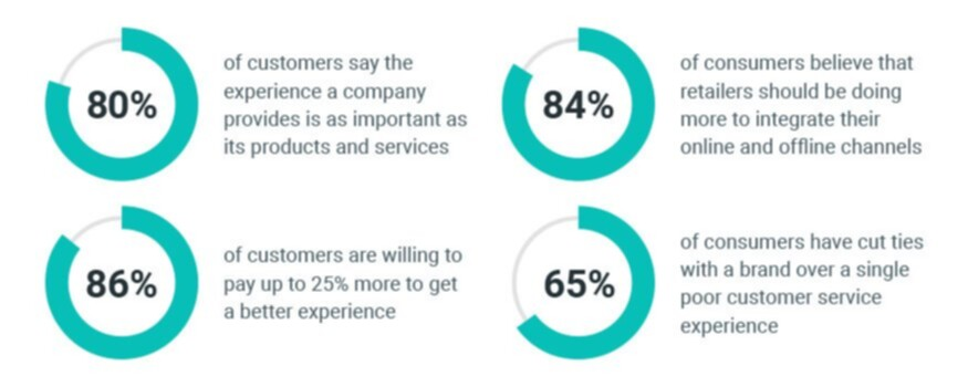 Retail customer experience preferences