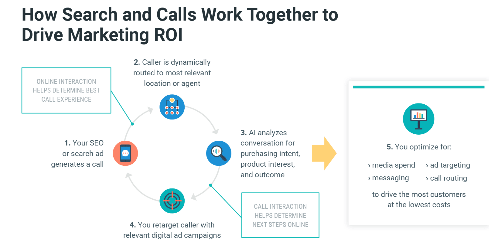How search and calls work together to drive marketing ROI